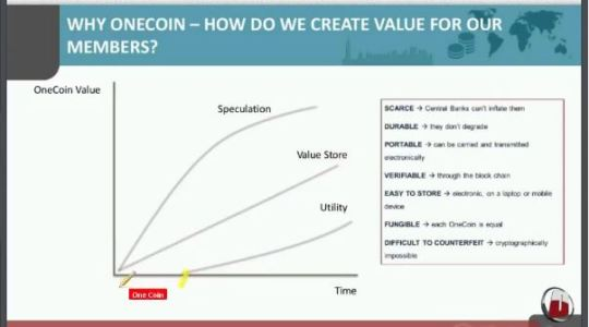 OneCoin Value